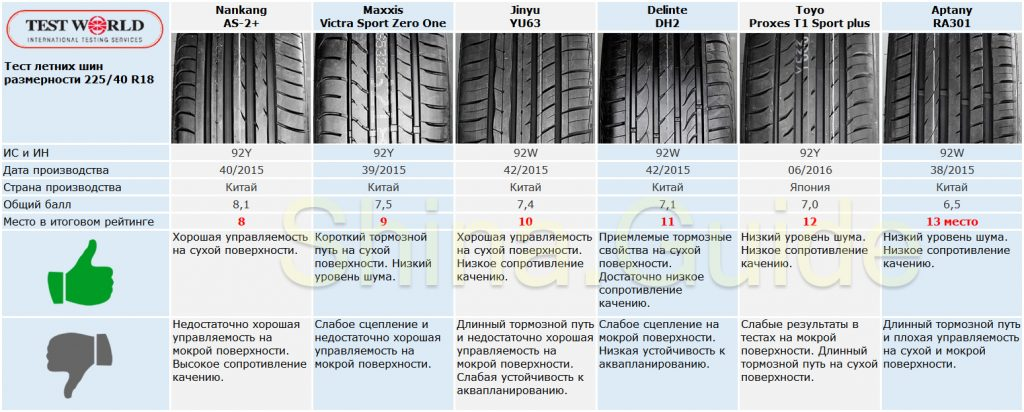 Тест Test World летних шин 225/40 R18